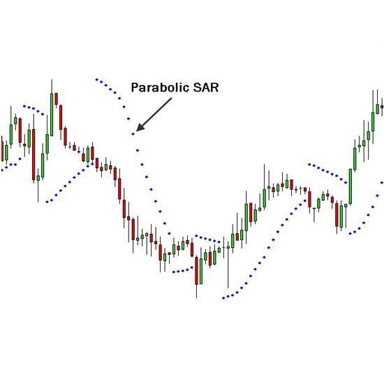 Индикатор parabolic бинарные опционы как считаются пункты на форексе