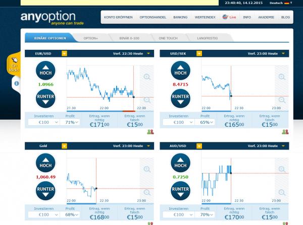 anyoption trading