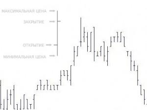 живой график