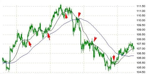 Где взять анализ графика бинарных опционов-12