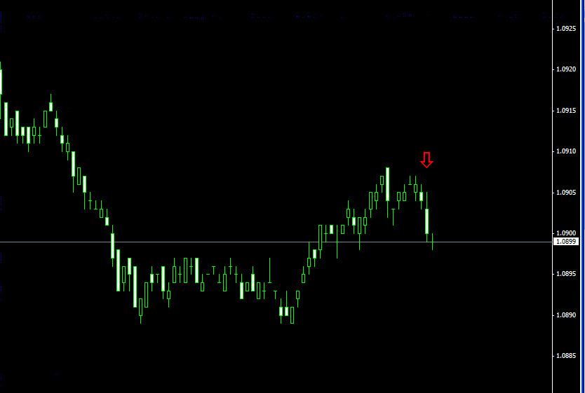 стрелочный индикатор торговли бинарными опционами
