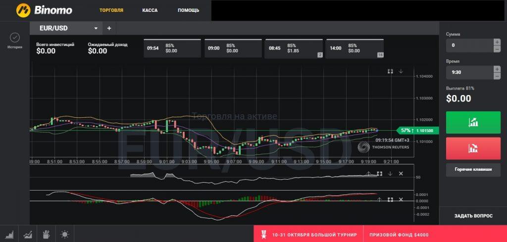 Живой график цен для бинарных опционов, акций