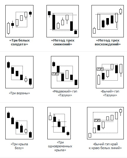 Основные комбинации «японских свечей» подтверждающие усиление и продолжение тренда