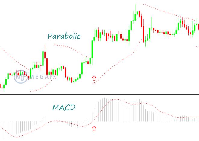 Parabolic CAP+MACD